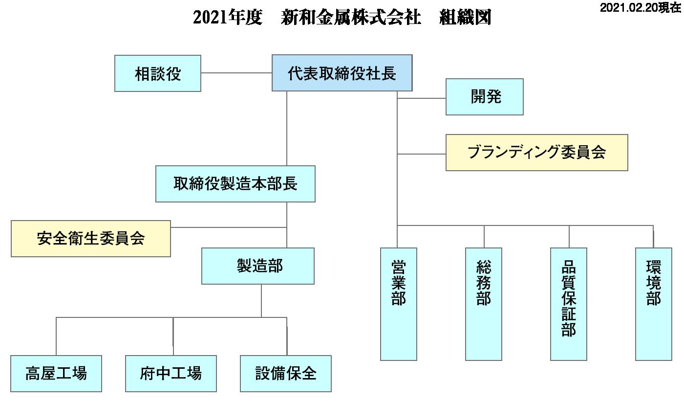 新和金属株式会社 組織図